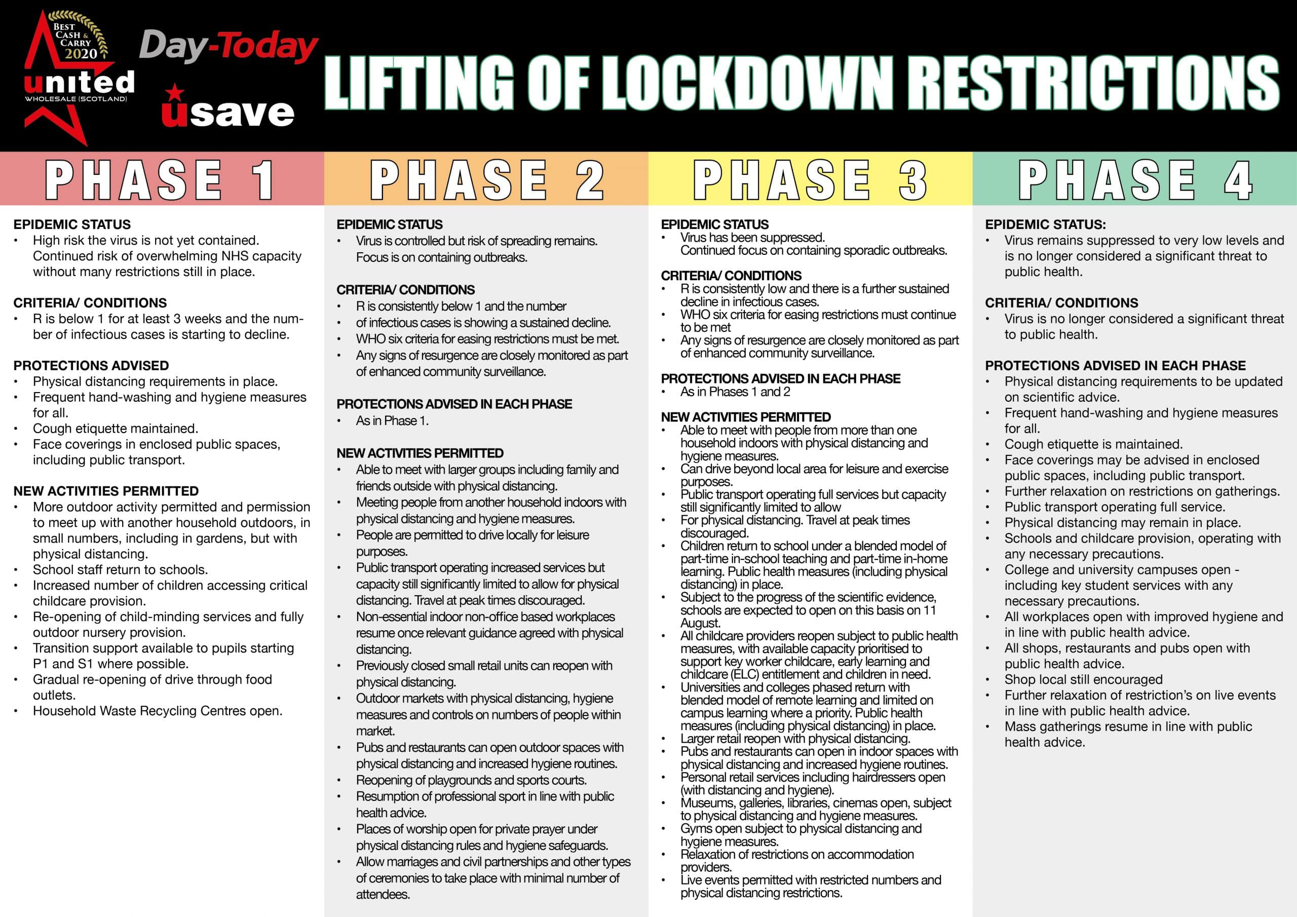 U2b50UWS Guide For Phased Lifting Of Lockdown Restrictions